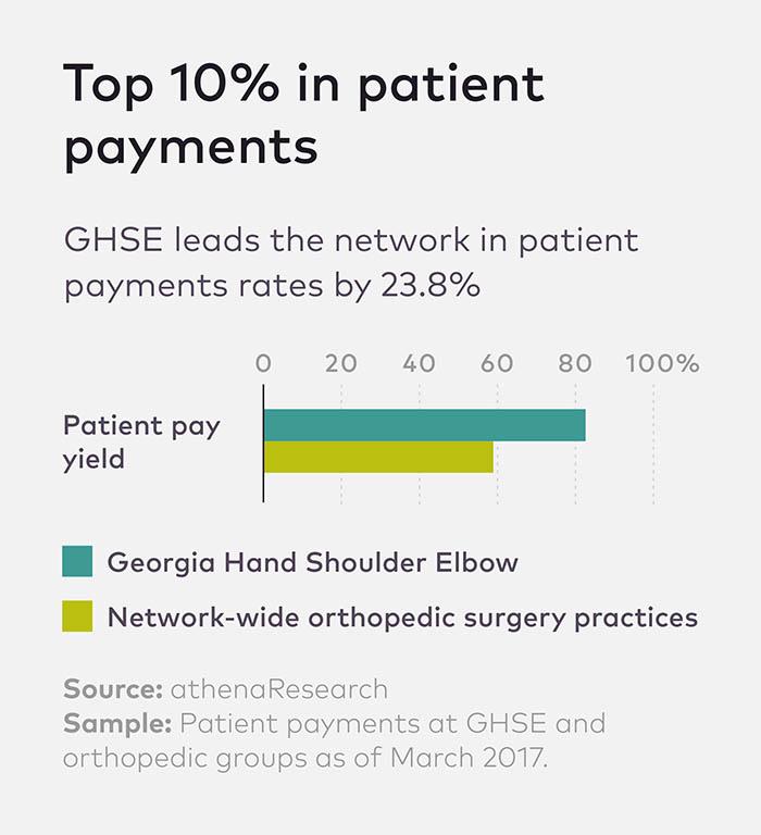 0417 HPPN 3-Min_GHSE patient payments_CHART_2