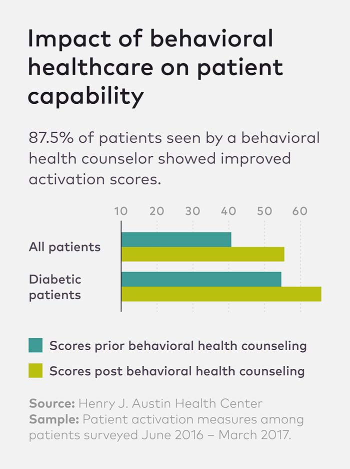 Chart showing impact of behavior healthcare on patient capability.