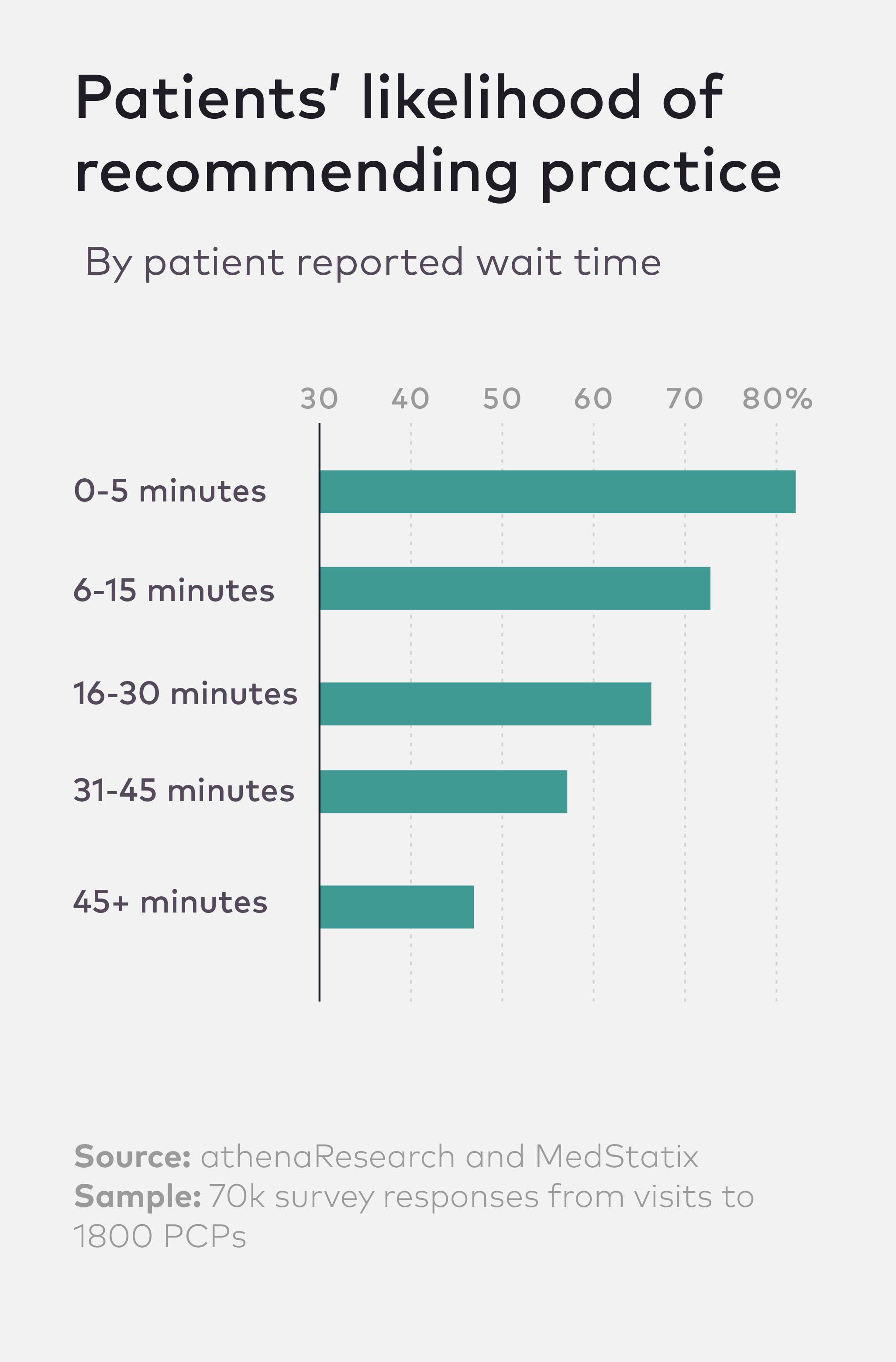 0617_Wait Times_Medstatix_CHART_0