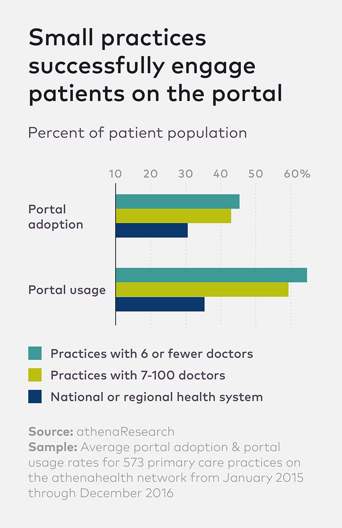 Patient_Portals_Listicle