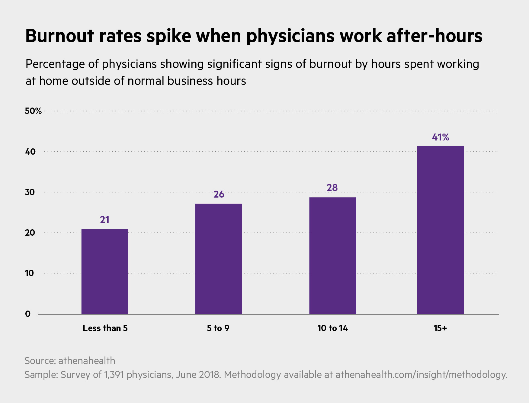 Burnout afterhours_Chart_Bars-percent-changed