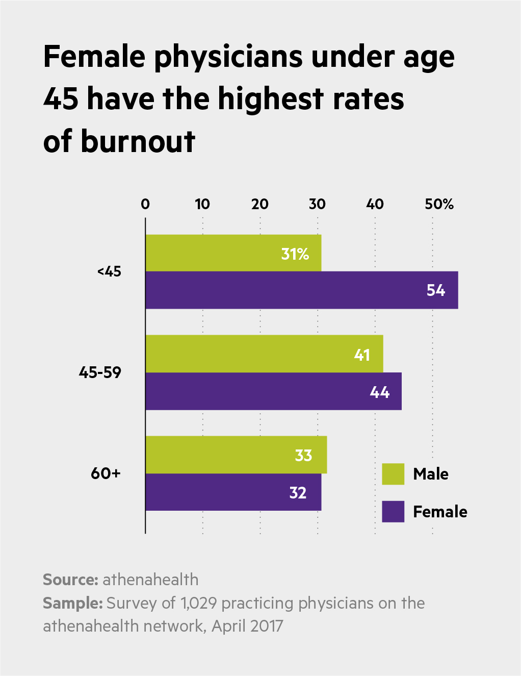 Burnout and Doc Time Charts_Female physicians under 45 have the highest rates of burnout-V_1