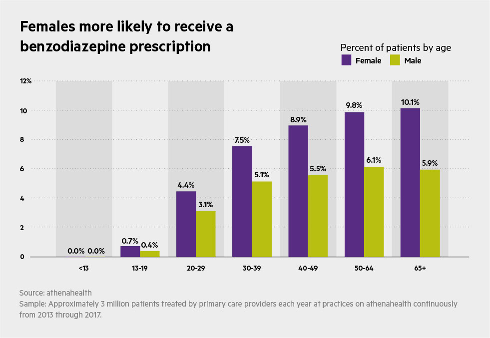 CHART_Trends_in_Benzo_Prescribing_May_2018_Females_more_likely_to_receive_a_-benzodiazepine_prescription
