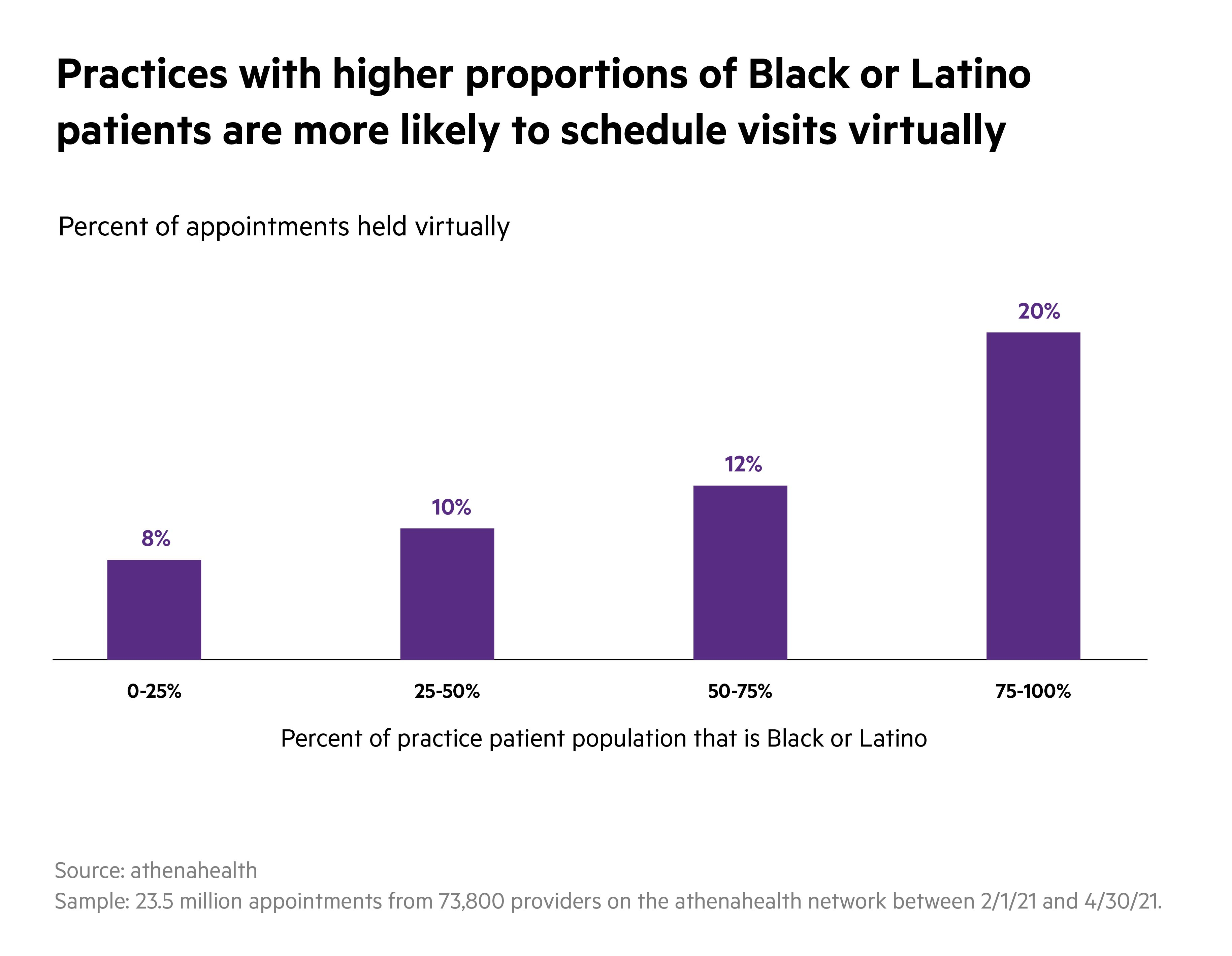 Dataslice Demographics Charts R2 BlackLatino
