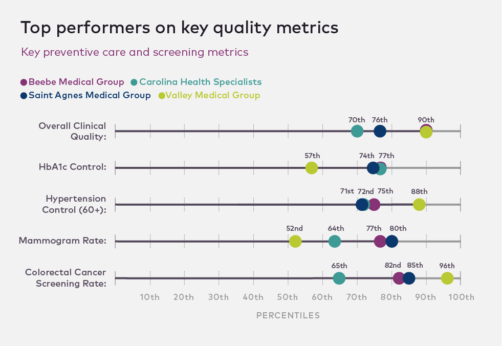Comparison of four hospital groups and their quality metrics.