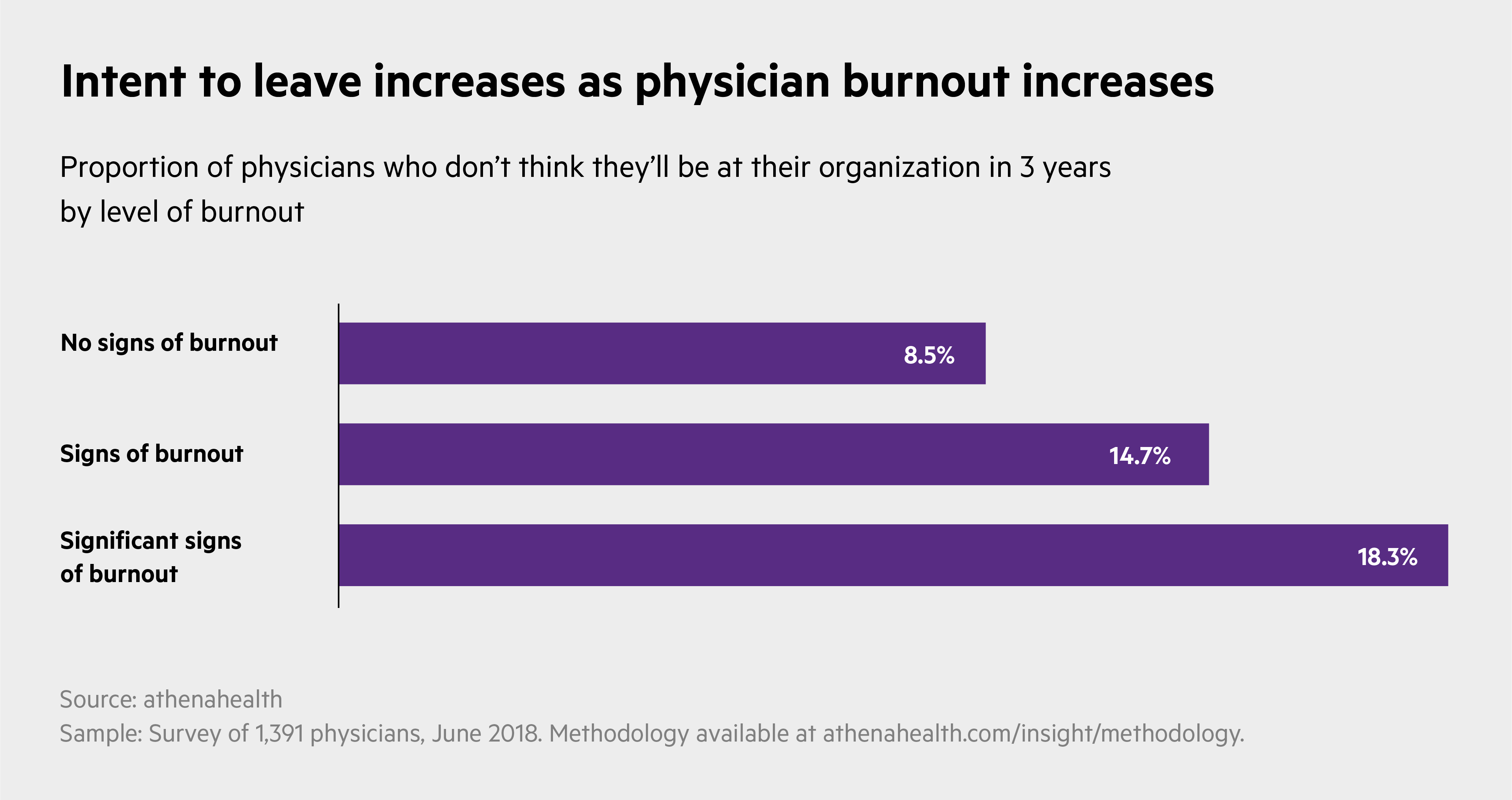Intent to leave increases as physician burnout increases.