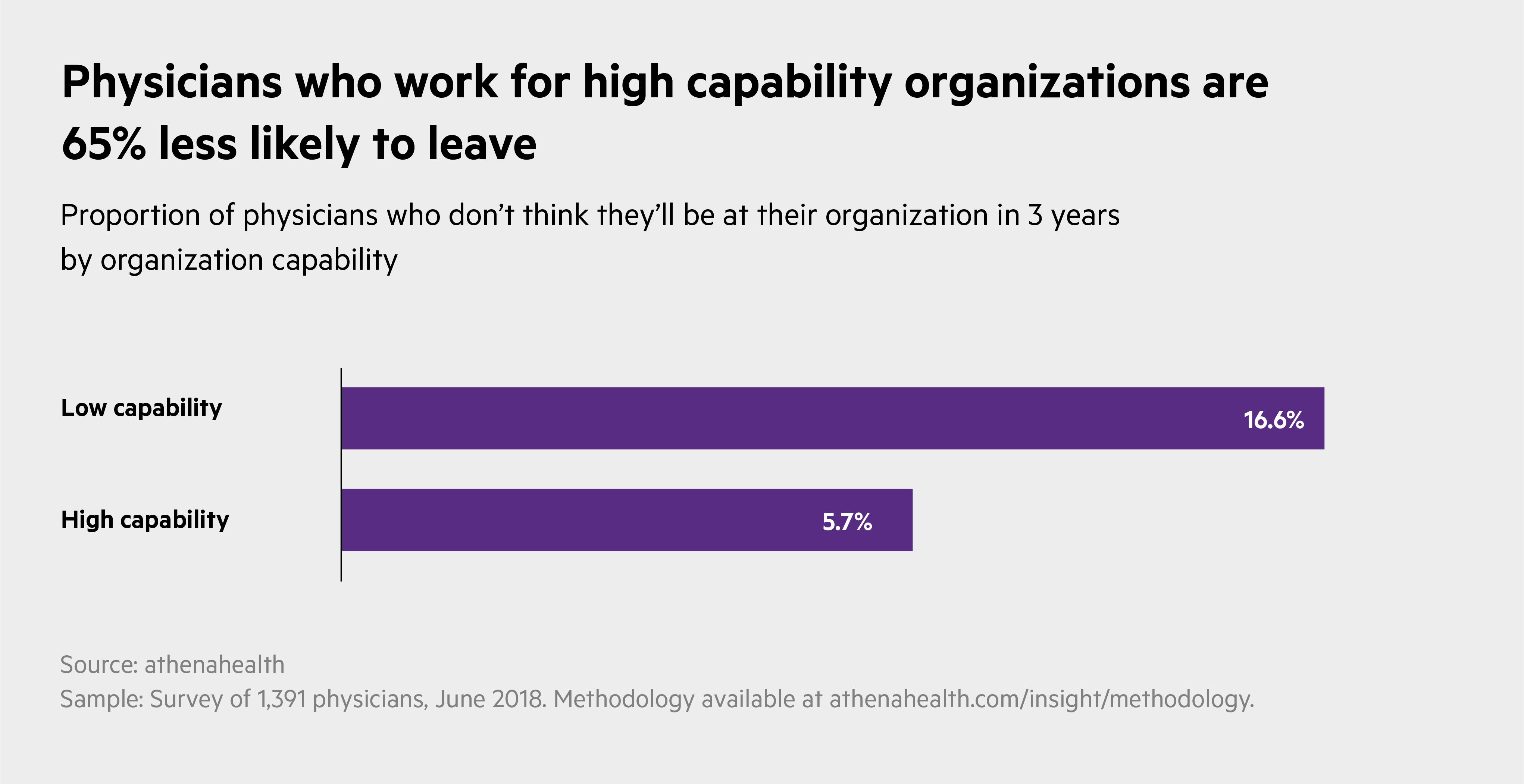 Physicians who work for high capability organizations are 65% less likely to leave.