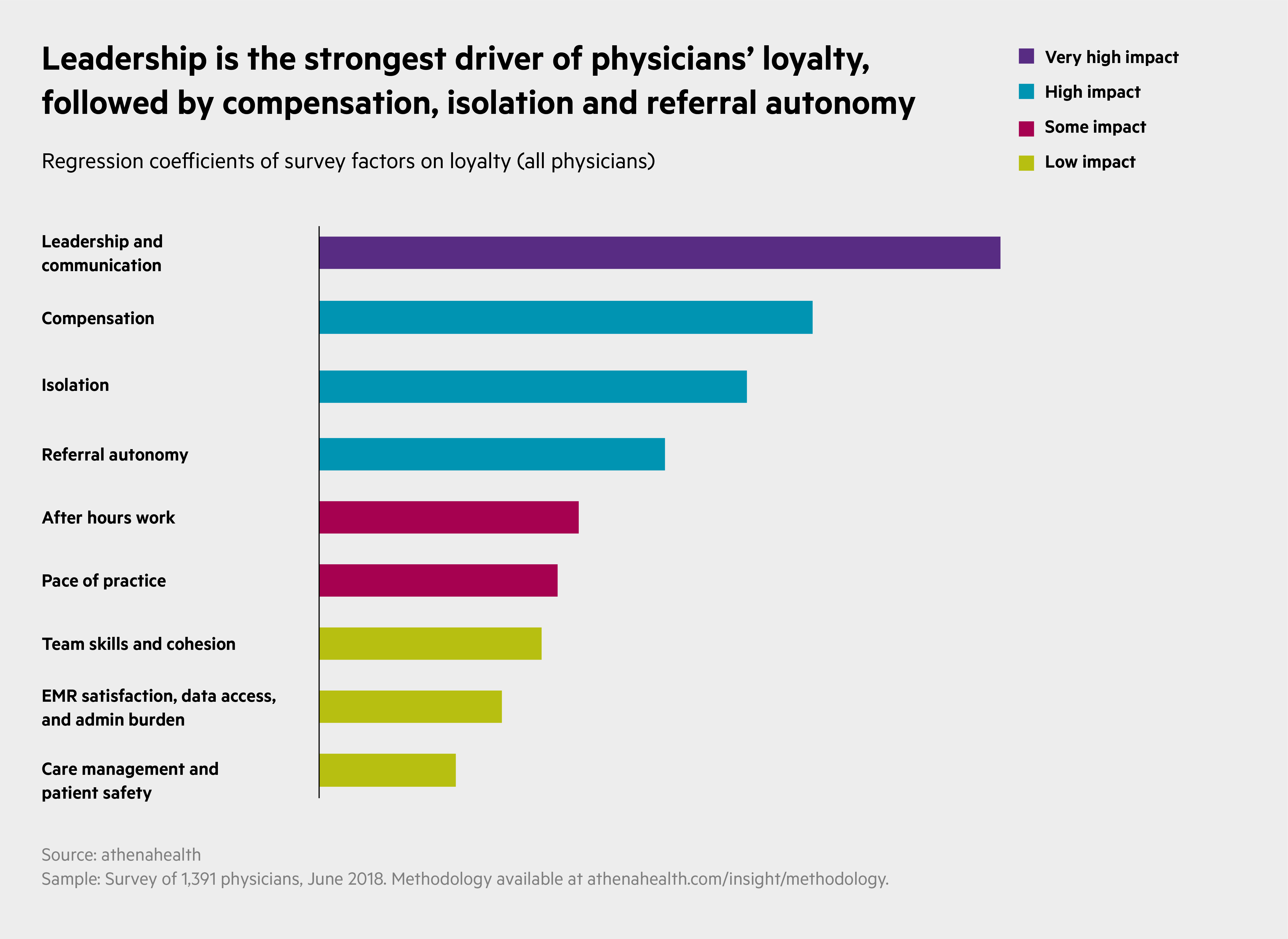 Leadership is the strongest driver of physicians' loyalty, followed by compensation, isolation, and referral autonomy.