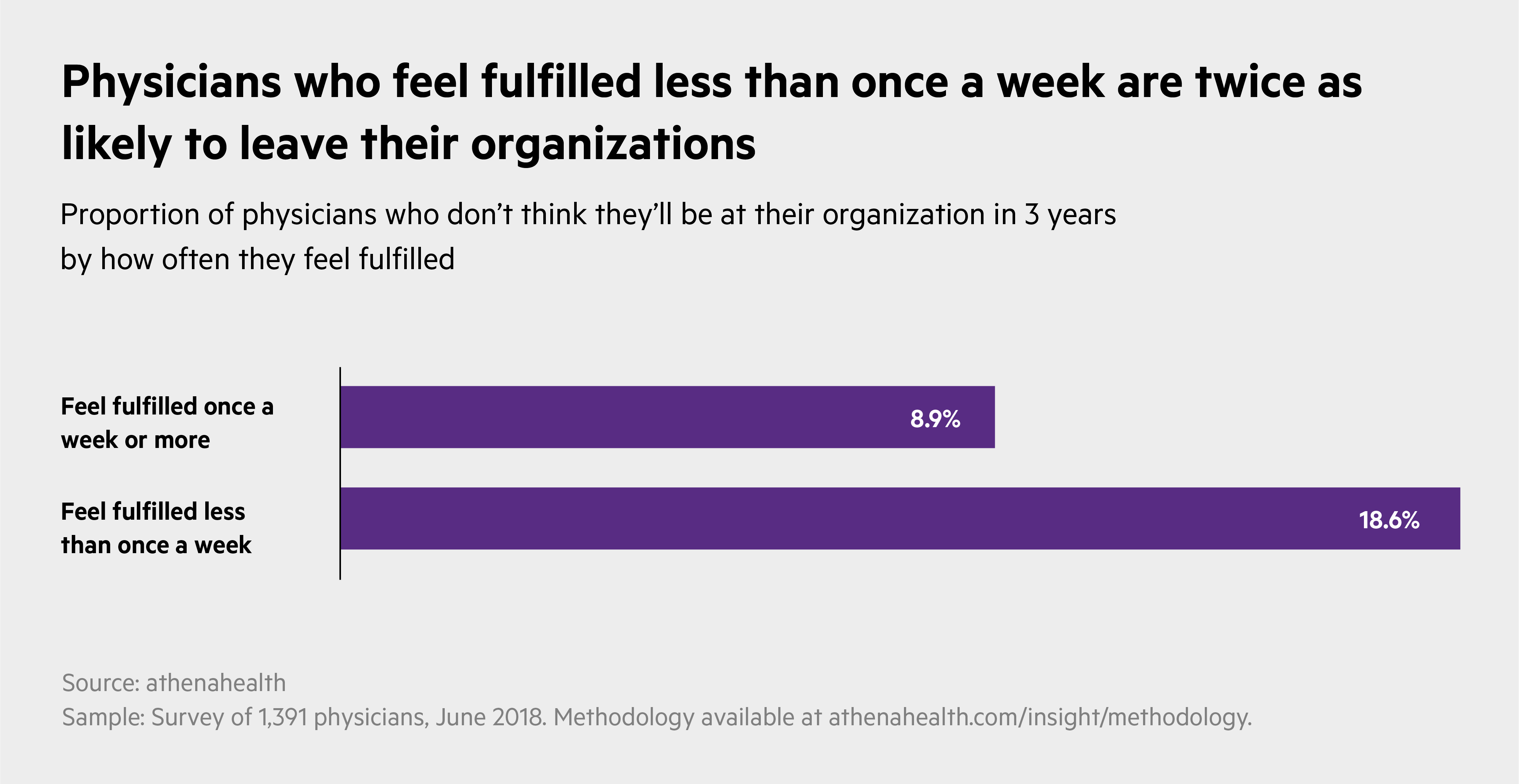 Physicians who feel fulfilled less than once a week are twice as likely to leave their organizations.