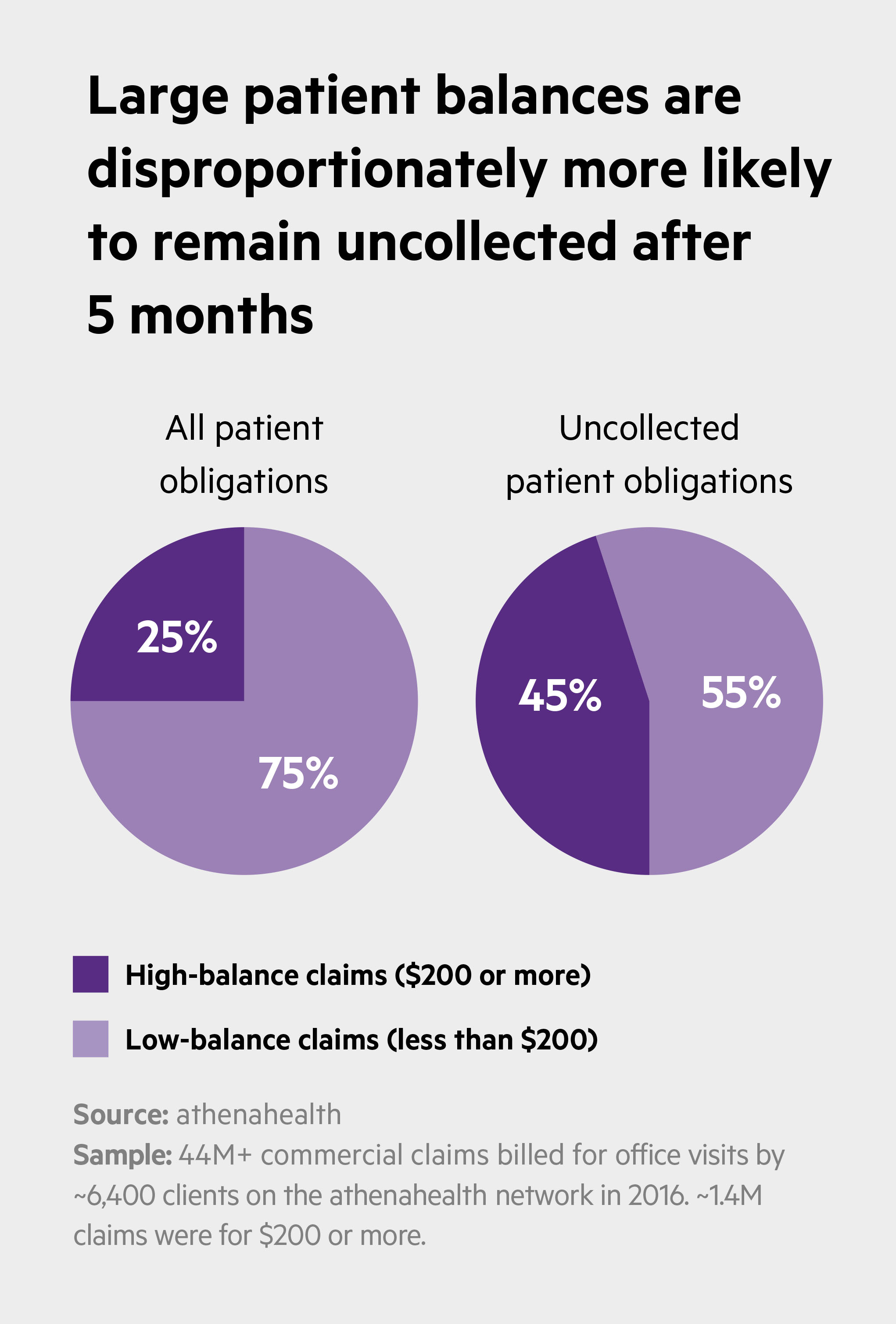 Large patient balances