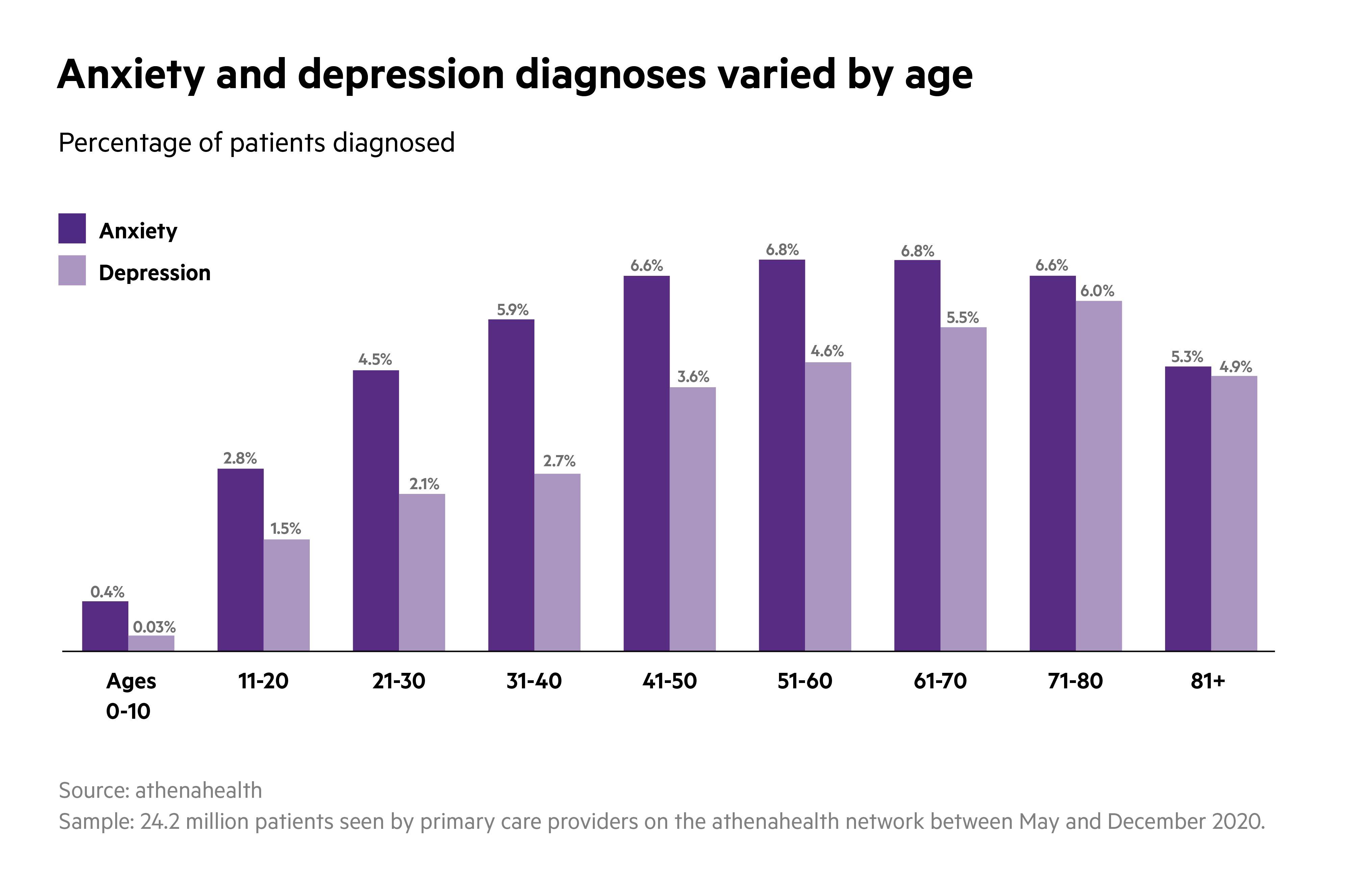 Mental Health Data Slice - Age
