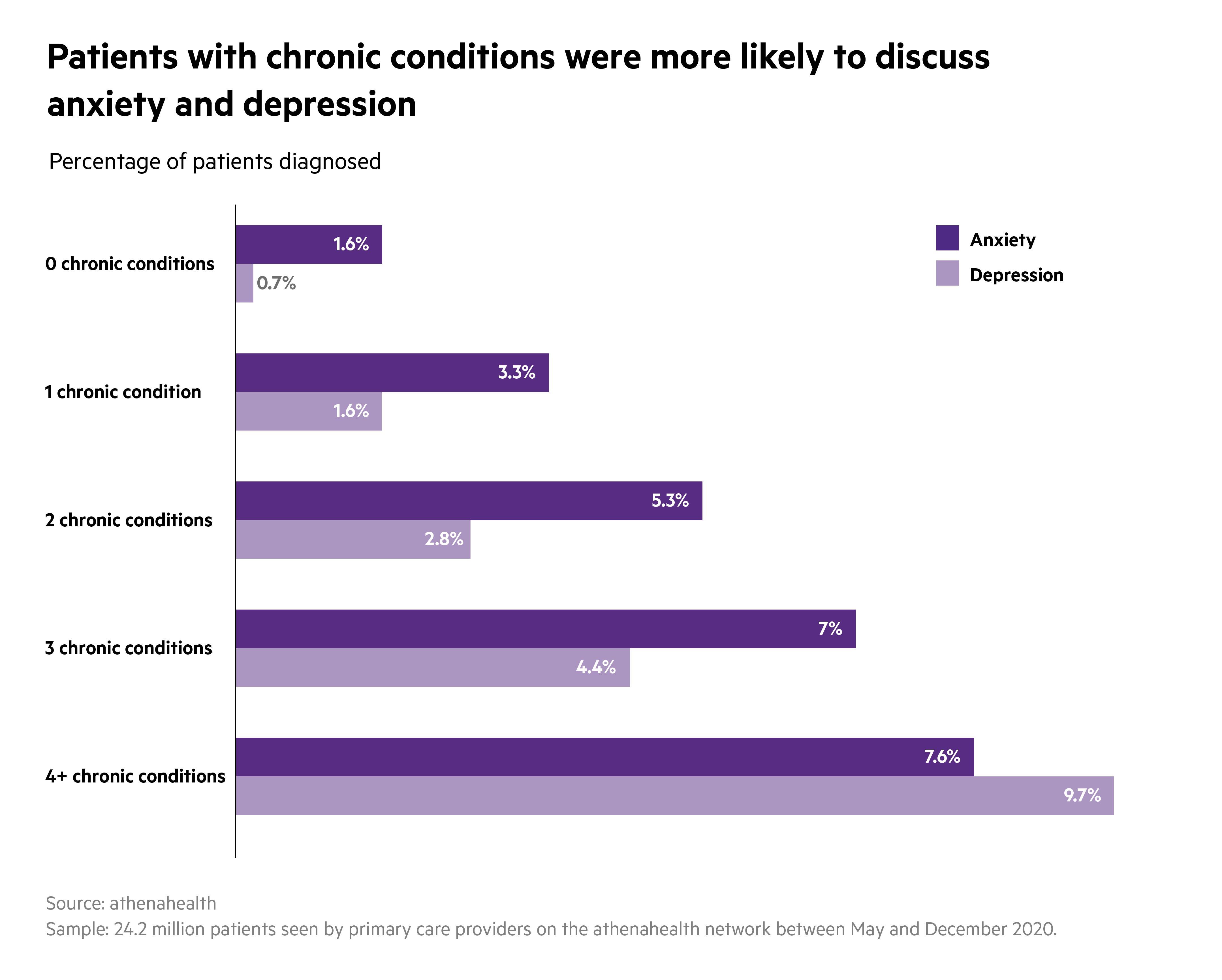 Mental Health Data Slice - Chronic