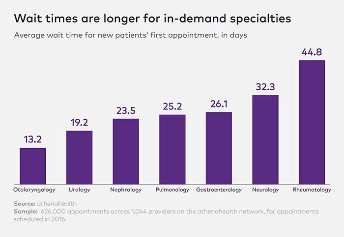 New patient Wait Times Charts-2_0
