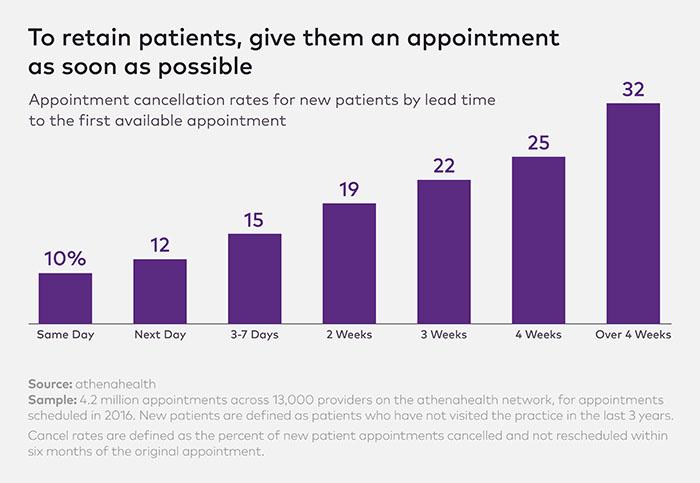 New patient Wait Times Charts-3_3