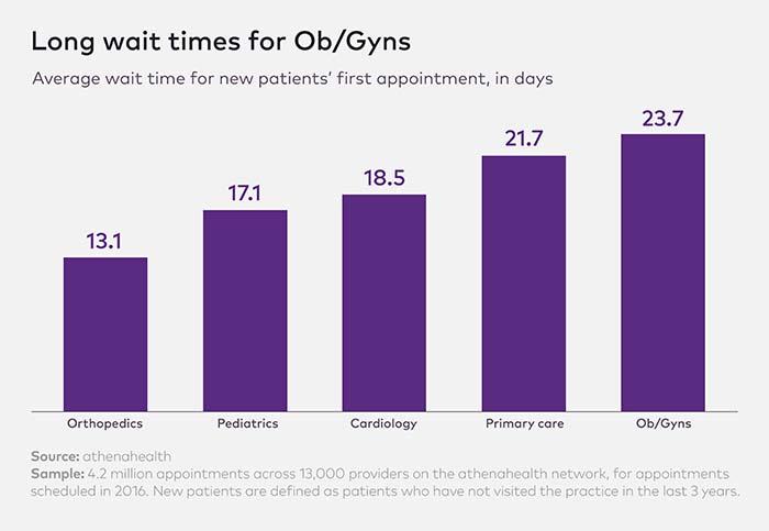 New patient Wait Times Charts