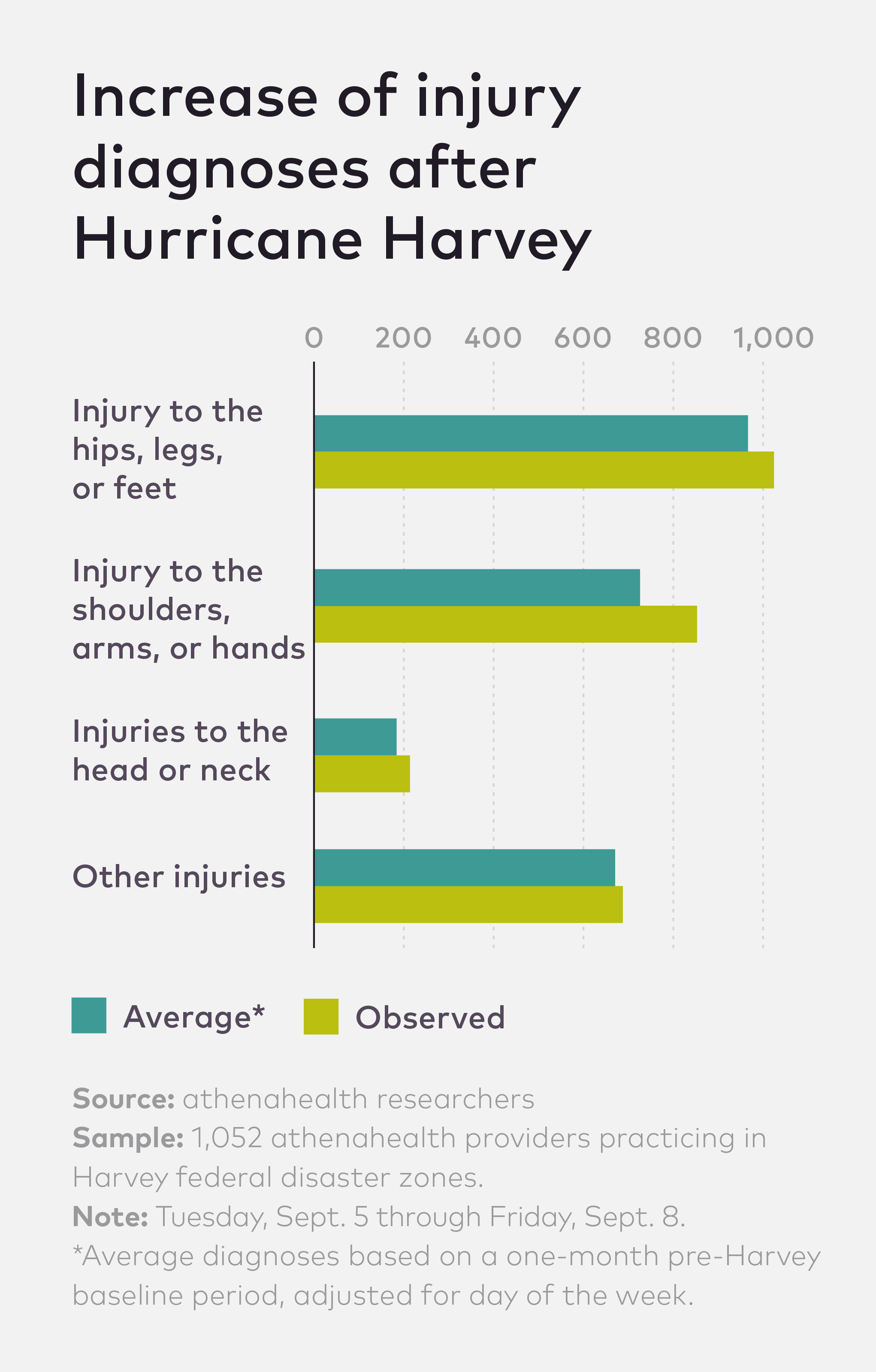 Chart showing risk of injury after Hurricane Harvey.