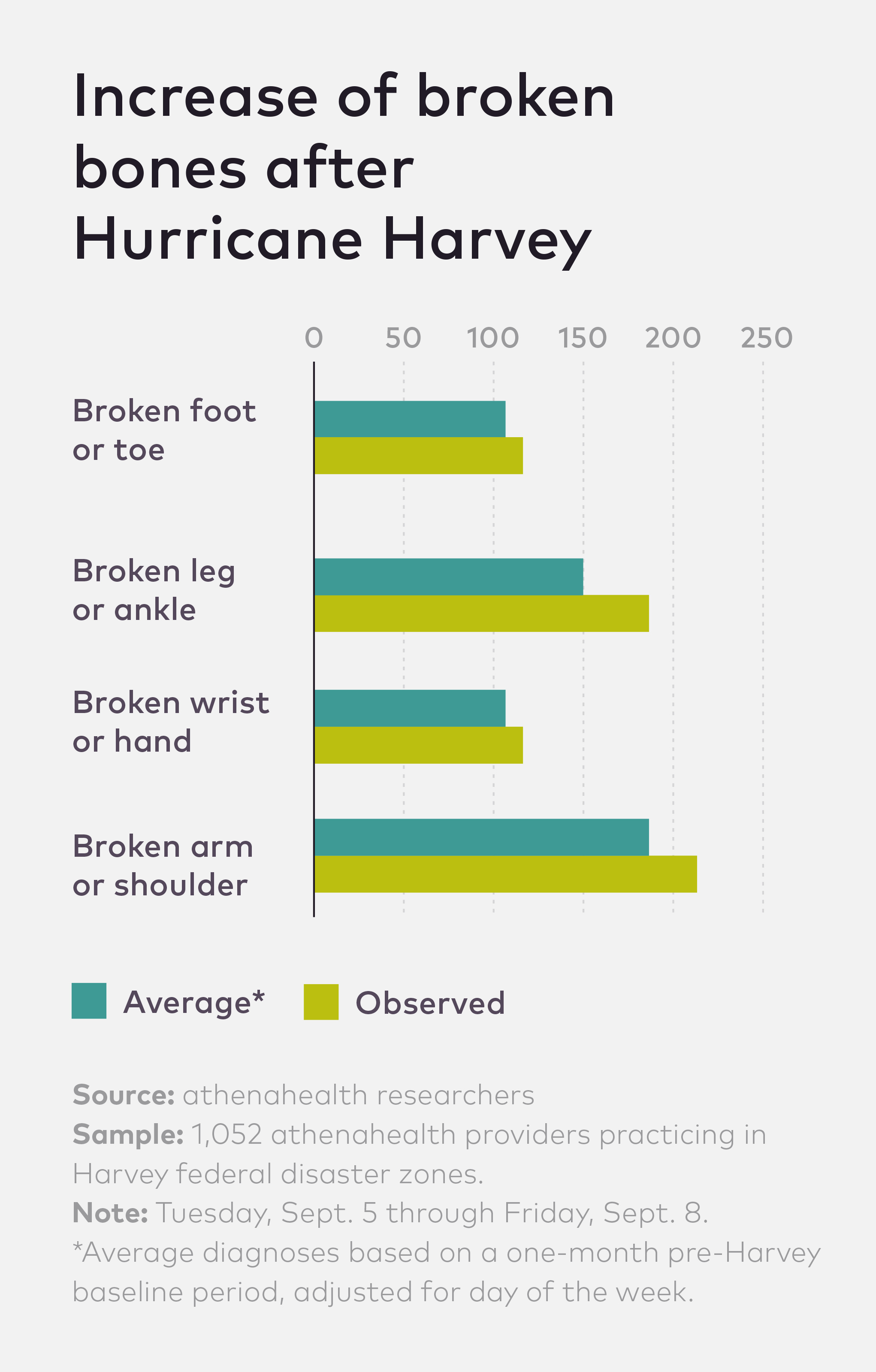 Chart showing risk of broken bone after Hurricane Harvey.