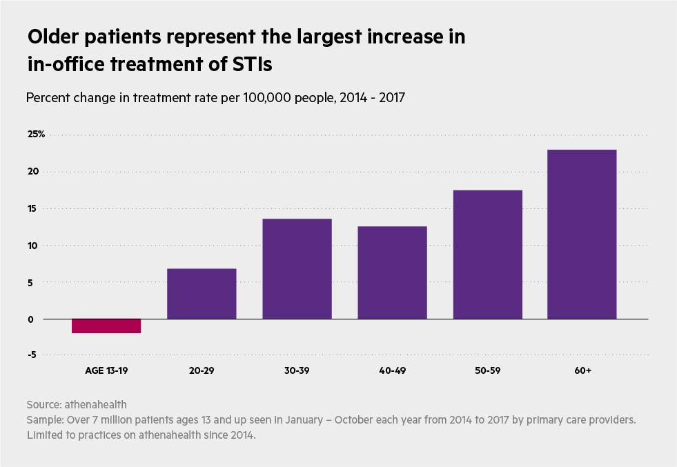 STI_Charts_Older_patients_represent_largest_increase_in_in-office_treatment_of_STDs