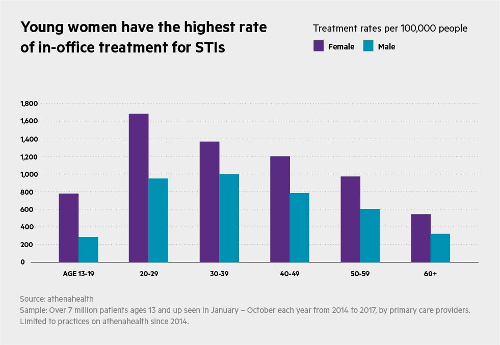 STI_Charts_Young_women_have_the_highest_rate_-of_in-office_treatment_for_STDs