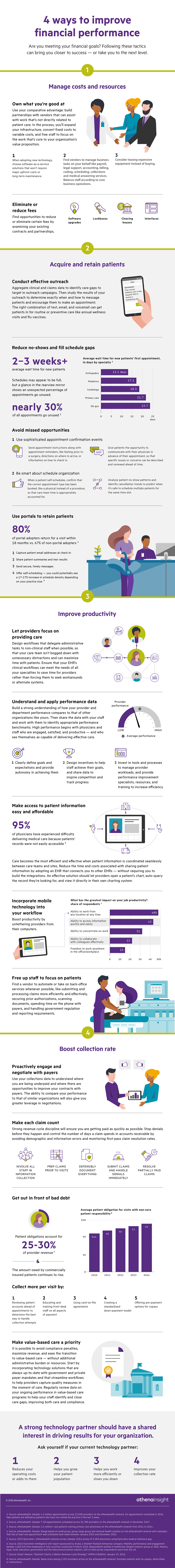 finanical_performance_ROI infographic