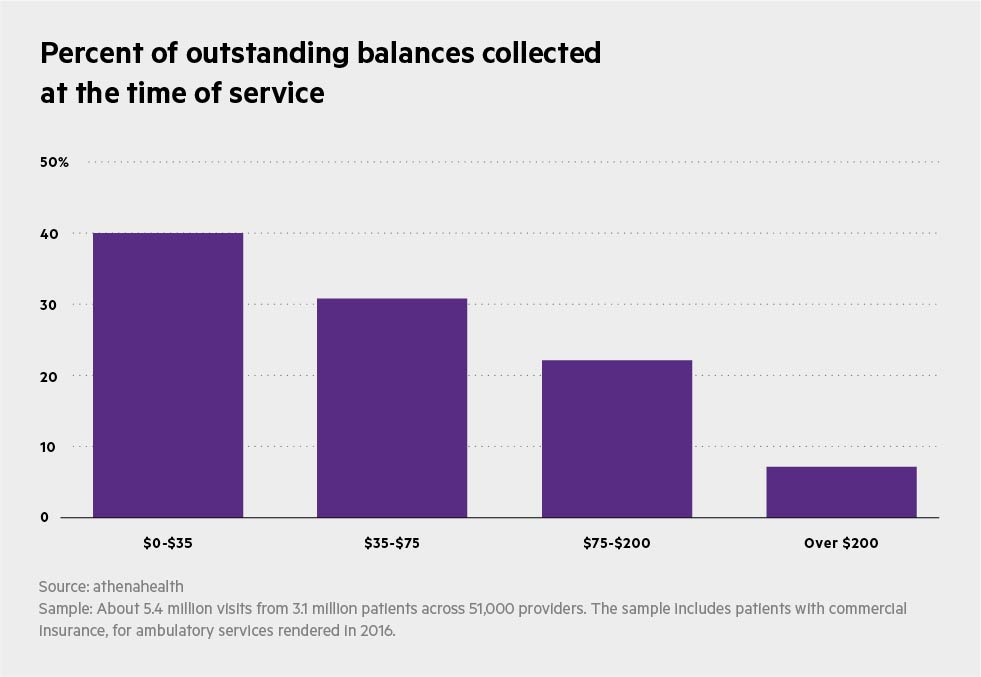 large balance collected at time of service