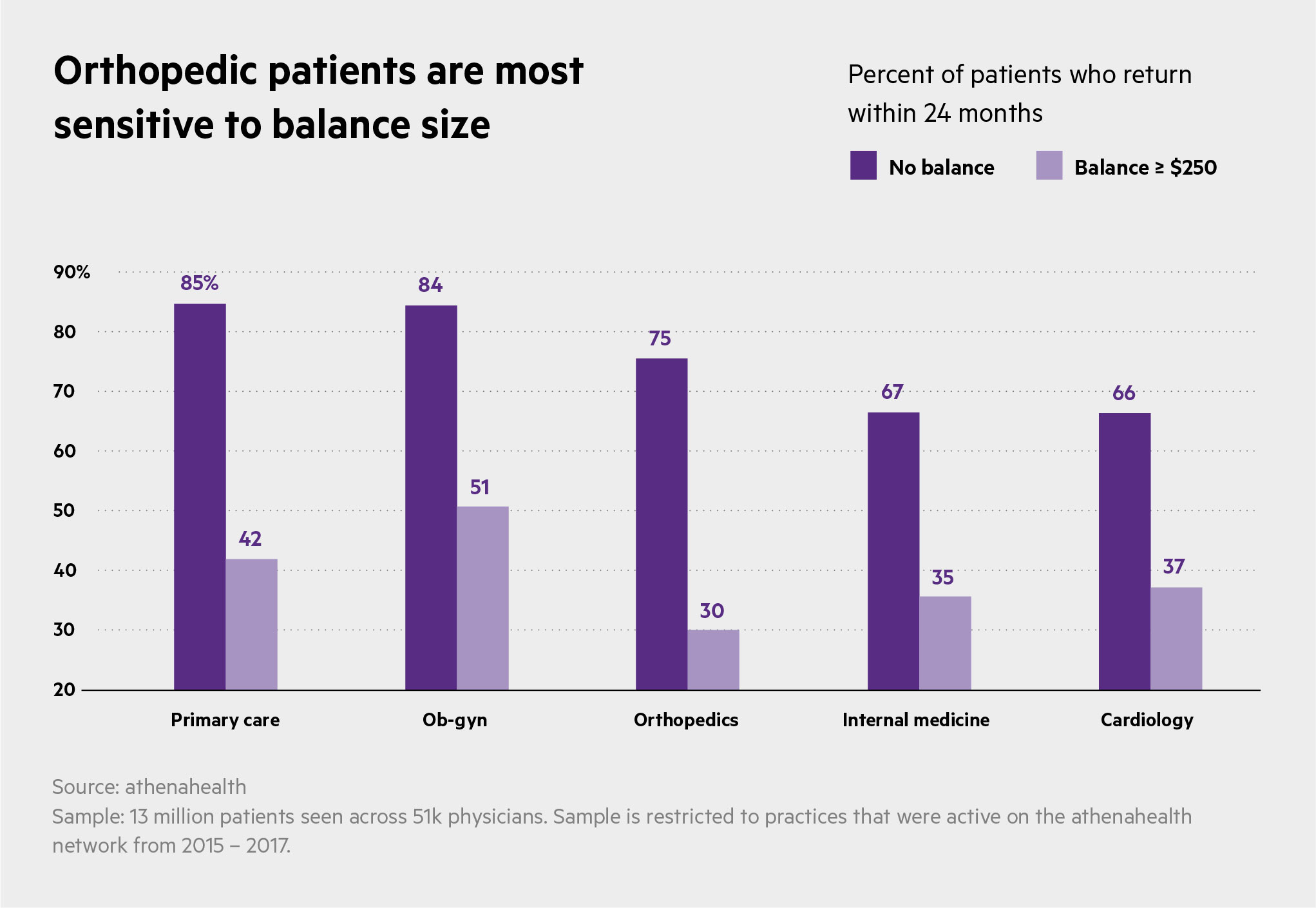 patient balance by speciality USE THIS ONE