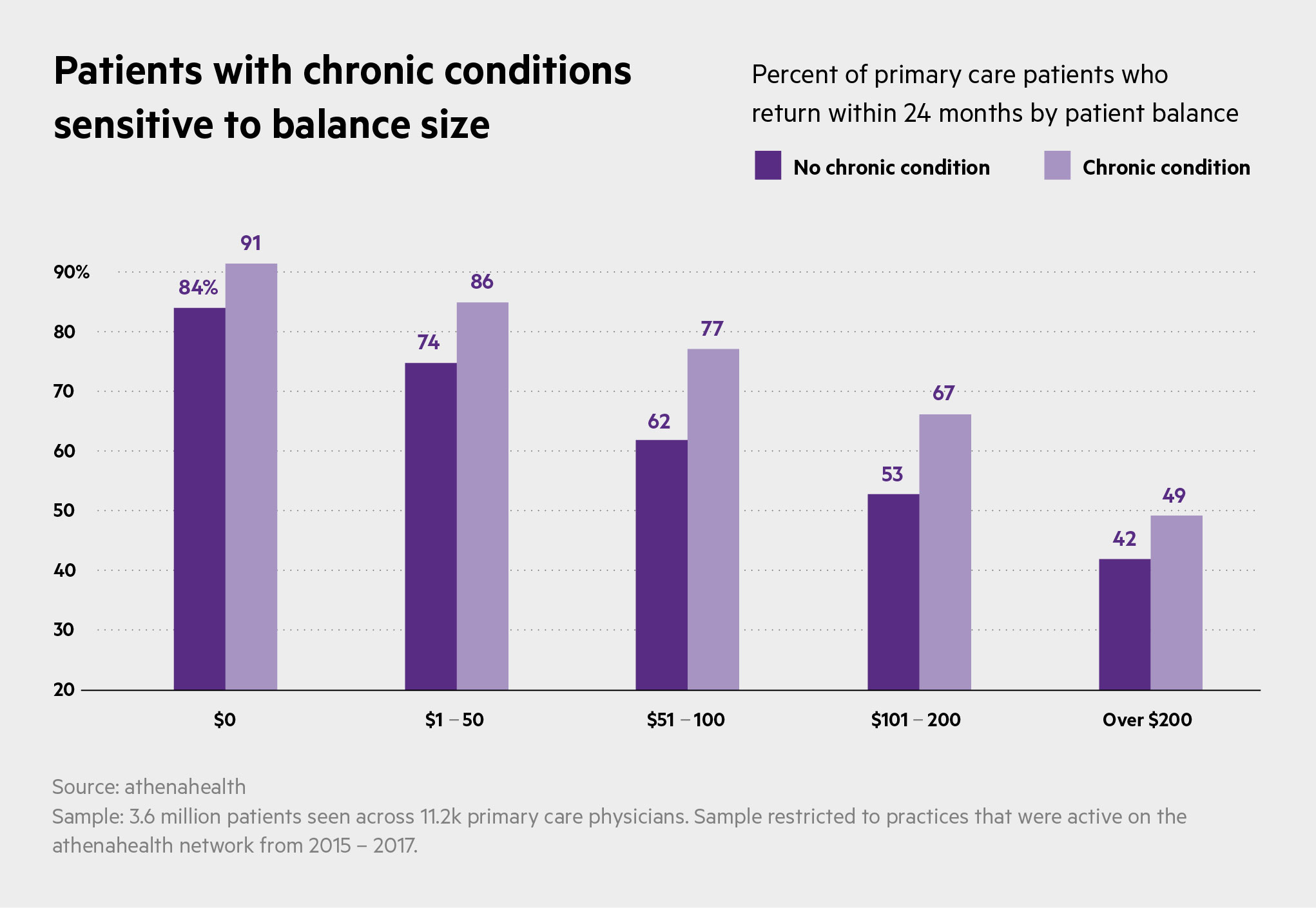 patient balance return chronic conditions USE THIS ONE