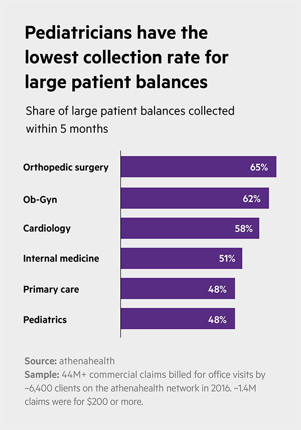 patient pay by specialty