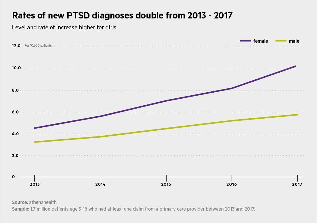 ptsd rates double