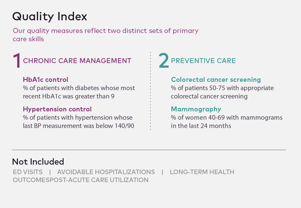 Quality index: chronic care versus preventive care.