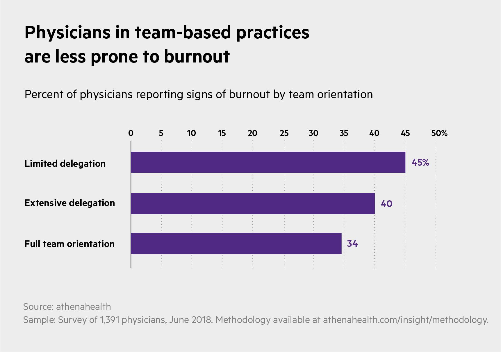 team burnout_Bars-horizontal-grouped copy